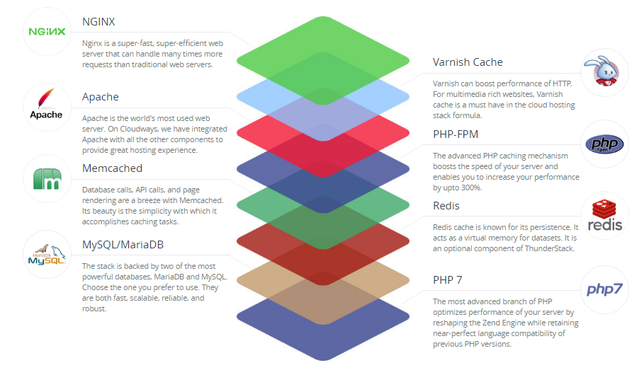 Why Cloudways Is Ideal For Your Next PHP Project | PHPJabbers Blog